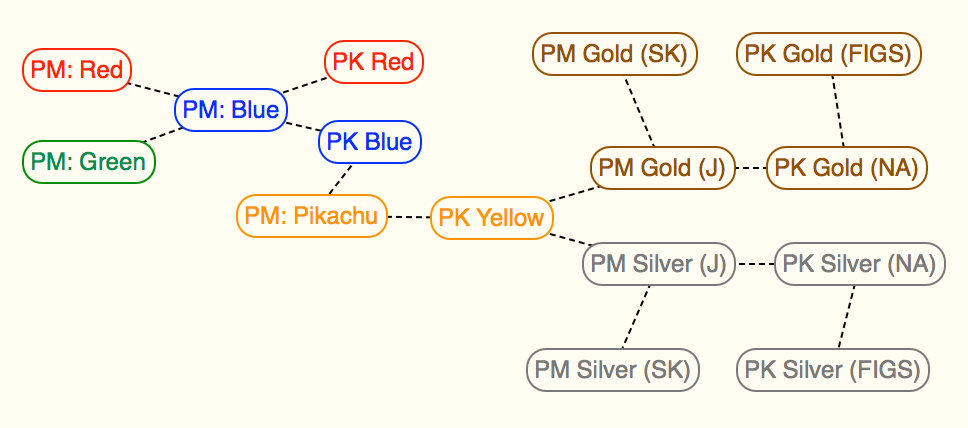 Generation II Official Version Tree - Gold and Silver